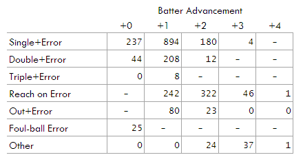 outfield_errors_table.png