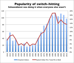 popularity-of-switch-hitting